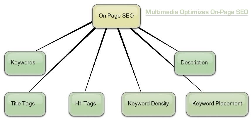 Multimedia optimizes on-page SEO_optimized