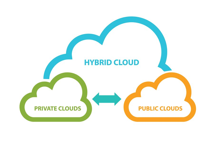 hybrid cloud video hosting