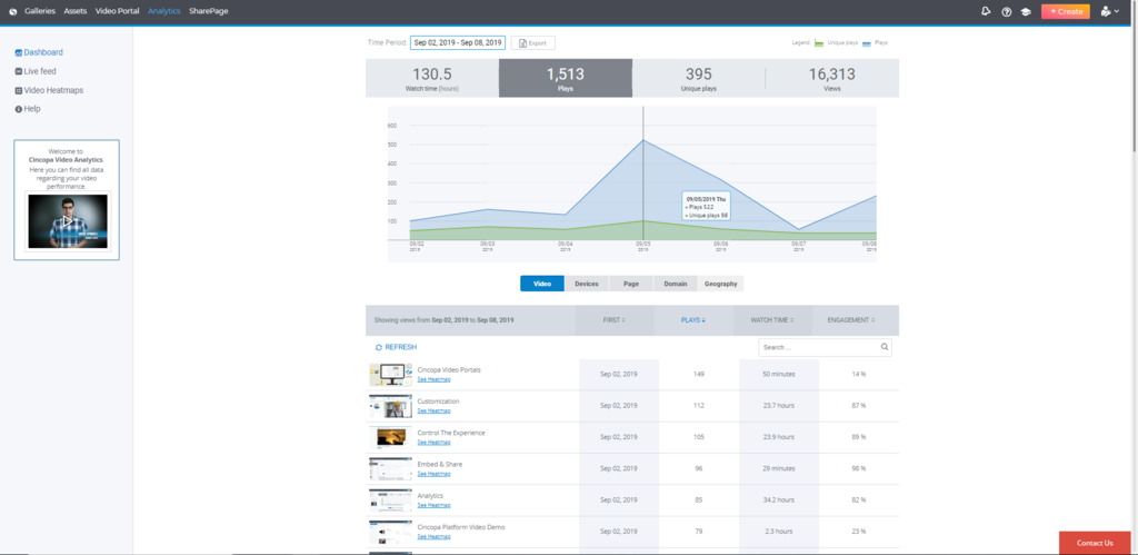Cincopa's Video Analytics' Dashboard