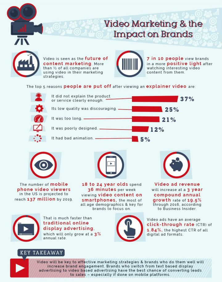 Video Marketing Impact